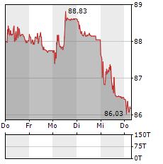 SWISS PRIME SITE Aktie 5-Tage-Chart
