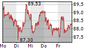 SWISS PRIME SITE AG 5-Tage-Chart