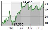 SWISS RE AG ADR Chart 1 Jahr
