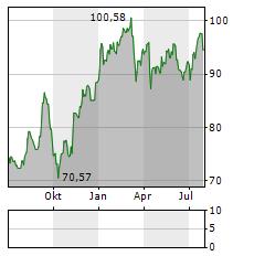 SWISS RE Aktie Chart 1 Jahr
