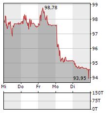 SWISS RE Aktie 5-Tage-Chart
