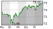 SWISS RE AG 1-Woche-Intraday-Chart