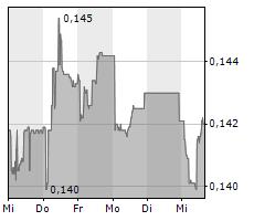 SWISS STEEL HOLDING AG Chart 1 Jahr