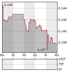 SWISS STEEL Aktie 5-Tage-Chart