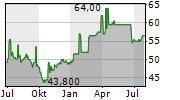 SWISSCOM AG ADR Chart 1 Jahr
