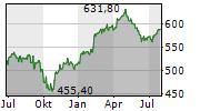 SWISSCOM AG Chart 1 Jahr