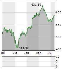 SWISSCOM Aktie Chart 1 Jahr