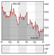SWISSCOM Aktie 5-Tage-Chart
