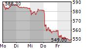 SWISSCOM AG 1-Woche-Intraday-Chart