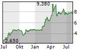 SYGNITY SA Chart 1 Jahr