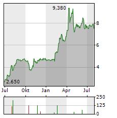 SYGNITY Aktie Chart 1 Jahr