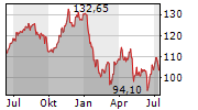SYMRISE AG Chart 1 Jahr