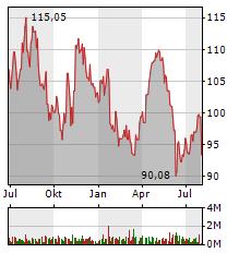 SYMRISE Aktie Chart 1 Jahr