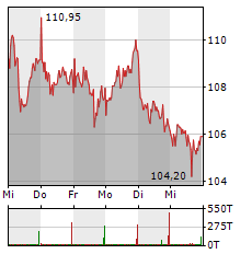 SYMRISE Aktie 5-Tage-Chart