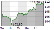 SYMRISE AG 1-Woche-Intraday-Chart