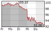 SYMRISE AG 5-Tage-Chart
