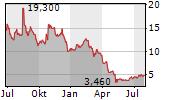 SYNBIOTIC SE Chart 1 Jahr