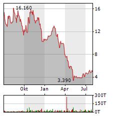 SYNBIOTIC Aktie Chart 1 Jahr