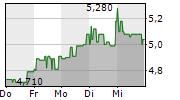 SYNBIOTIC SE 5-Tage-Chart