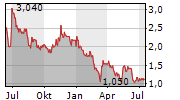 SYNCHRONOSS TECHNOLOGIES INC Chart 1 Jahr