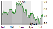 SYNEOS HEALTH INC Chart 1 Jahr