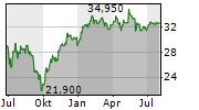 SYNERGIE SE Chart 1 Jahr