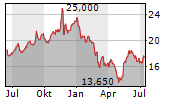 SYNLAB AG Chart 1 Jahr