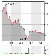 SYNLAB Aktie Chart 1 Jahr
