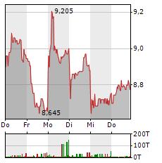 SYNLAB Aktie 5-Tage-Chart