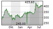 SYNOPSYS INC Chart 1 Jahr