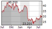 SYNOVUS FINANCIAL CORP Chart 1 Jahr