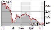 SYNTHOMER PLC Chart 1 Jahr
