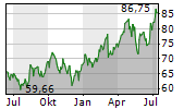 SYSCO CORPORATION Chart 1 Jahr