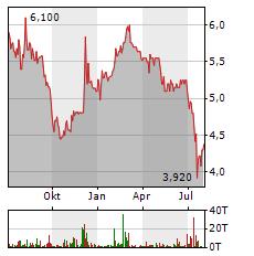 SYZYGY Aktie Chart 1 Jahr