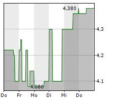 SYZYGY AG Chart 1 Jahr