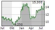 T&D HOLDINGS INC Chart 1 Jahr