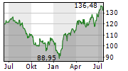 T-MOBILE US INC Chart 1 Jahr