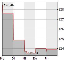 T-MOBILE US INC Chart 1 Jahr