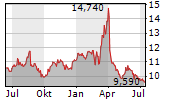 TAALERI OYJ Chart 1 Jahr