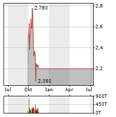 TAAT GLOBAL ALTERNATIVES Aktie Chart 1 Jahr