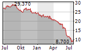 TAG IMMOBILIEN AG Chart 1 Jahr