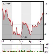TAG IMMOBILIEN Aktie Chart 1 Jahr