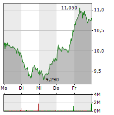 TAG IMMOBILIEN Aktie 1-Woche-Intraday-Chart