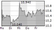 TAG IMMOBILIEN AG 1-Woche-Intraday-Chart