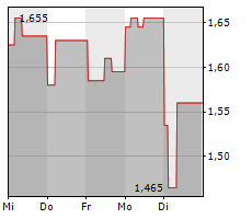 TAGMASTER AB Chart 1 Jahr
