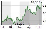 TAIHEIYO CEMENT CORPORATION Chart 1 Jahr