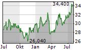TAISEI CORPORATION Chart 1 Jahr