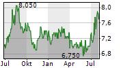 TAKARA HOLDINGS INC Chart 1 Jahr