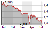TAKAREK MORTGAGE BANK CO PLC Chart 1 Jahr