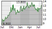 TAKASHIMAYA CO LTD Chart 1 Jahr